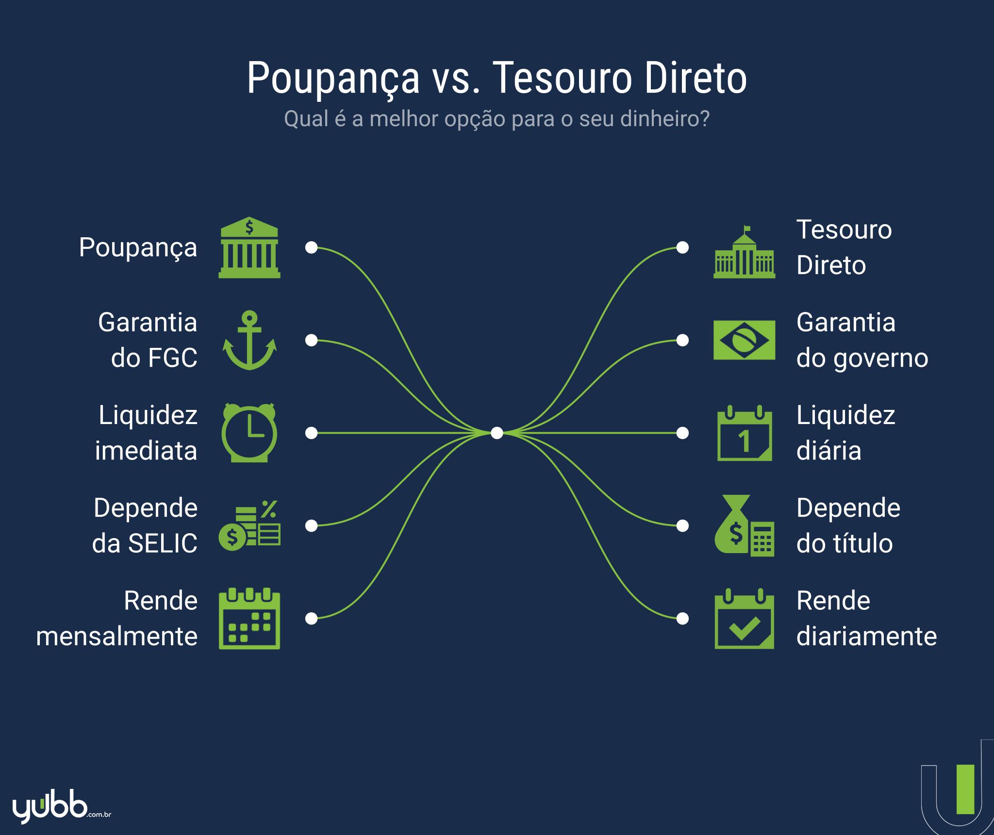 Vale a pena investir na poupança ou no Tesouro Direto?   BTG Pactual digital